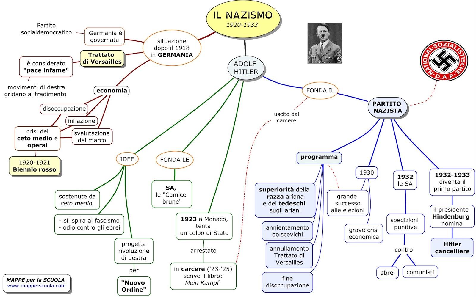 Mappa concettuale sul nazismo